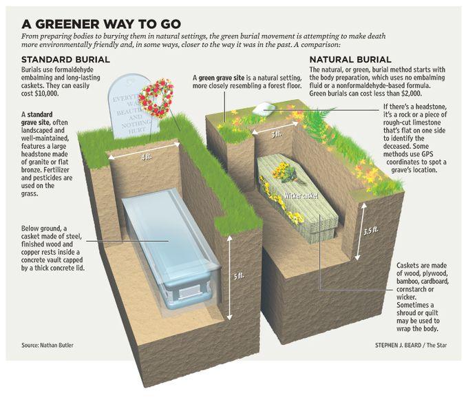 klassieke begrafenis ecologisch